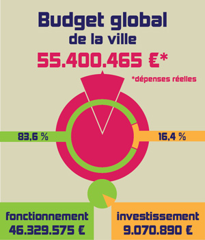 Graph_BudgetGlobal_Ville